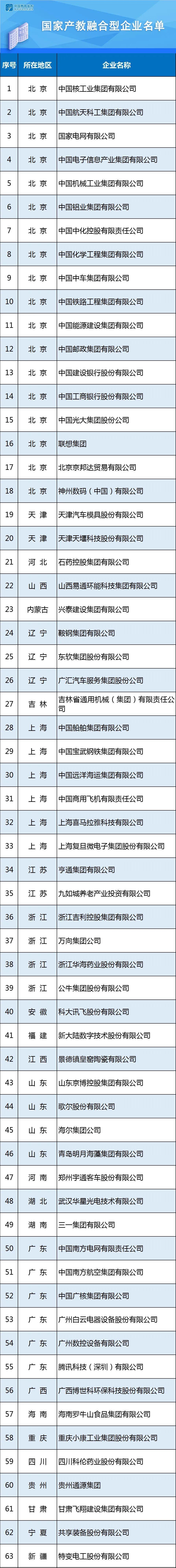 国家产教融合型企业名单公示中,63家企业入选